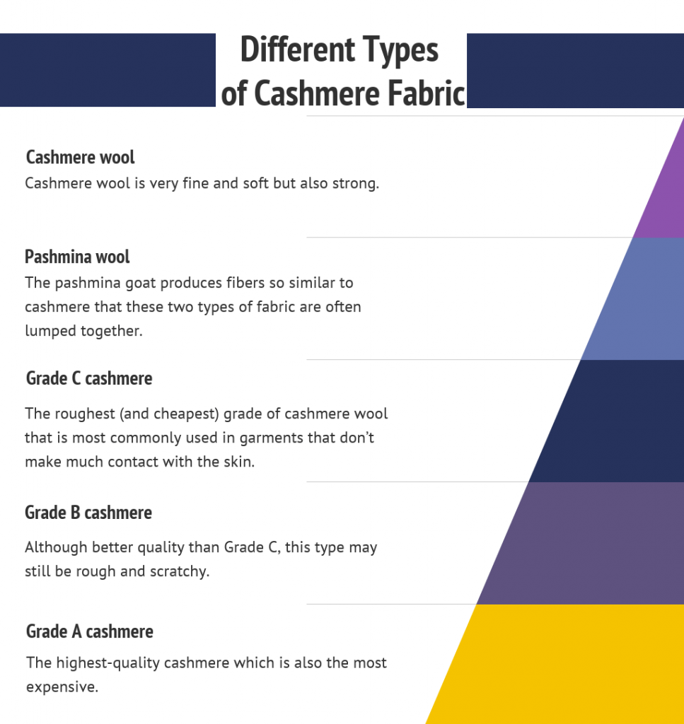 Types of cahsmere